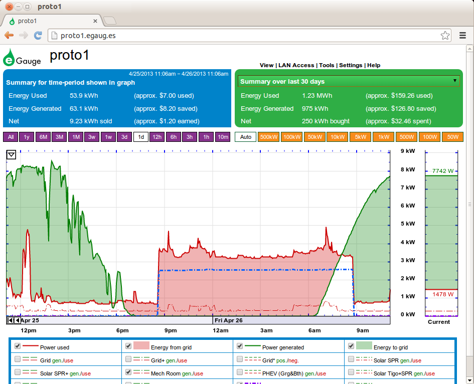 Snapshot of eGauge Web Interface