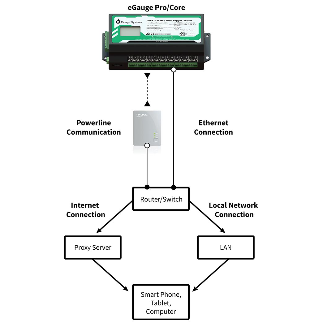 HomePlug AV Powerline communication chain from the eGauge                 to a smartphone, tablet, or computer.
