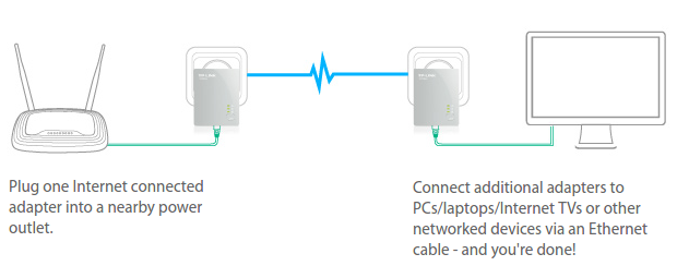 Image showing how Homeplug AV powerline communication                    connects an eGauge home energy meter to a home's network and                    allows for real time energy data to become available on                    the internet.